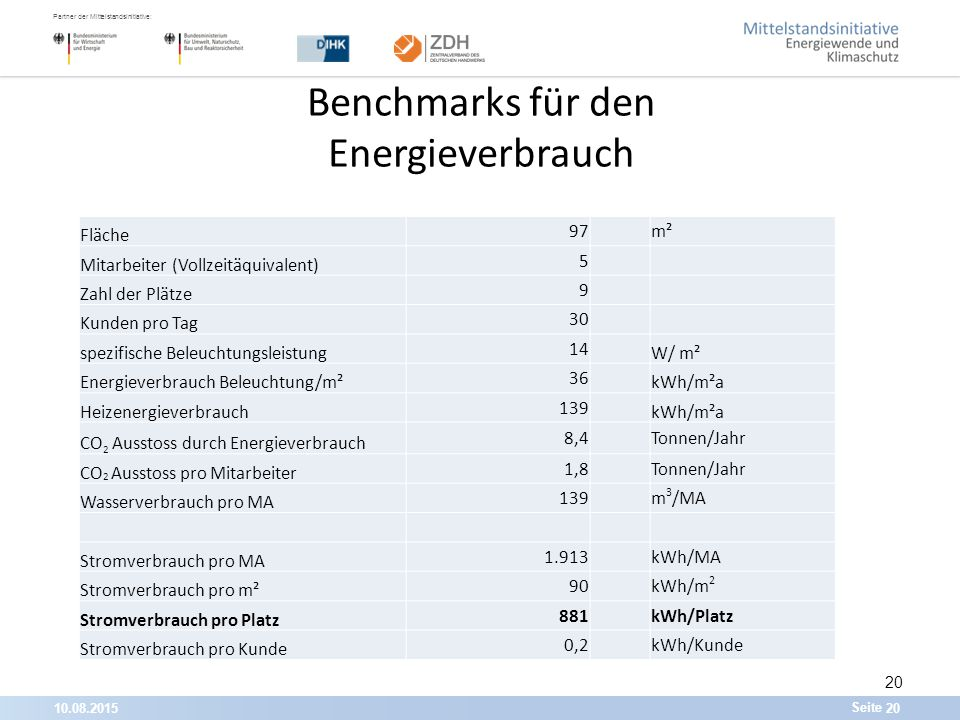 10.08.201520 Partner der Mittelstandsinitiative: Seite Benchmarks für den Energieverbrauch Fläche 97m² Mitarbeiter (Vollzeitäquivalent) 5 Zahl der Plätze 9 Kunden pro Tag 30 spezifische Beleuchtungsleistung 14 W/ m² Energieverbrauch Beleuchtung/m² 36 kWh/m²a Heizenergieverbrauch 139 kWh/m²a CO 2 Ausstoss durch Energieverbrauch 8,4 Tonnen/Jahr CO 2 Ausstoss pro Mitarbeiter 1,8 Tonnen/Jahr Wasserverbrauch pro MA 139 m 3 /MA Stromverbrauch pro MA 1.913 kWh/MA Stromverbrauch pro m² 90 kWh/m 2 Stromverbrauch pro Platz 881 kWh/Platz Stromverbrauch pro Kunde 0,2 kWh/Kunde 20