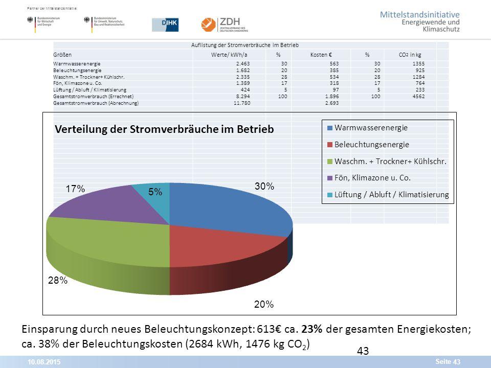 10.08.201543 Partner der Mittelstandsinitiative: Seite 43 Auflistung der Stromverbräuche im Betrieb GrößenWerte/ kWh/a%Kosten €%CO 2 in kg Warmwasserenergie2.46330563301355 Beleuchtungsenergie1.6822038520925 Waschm.