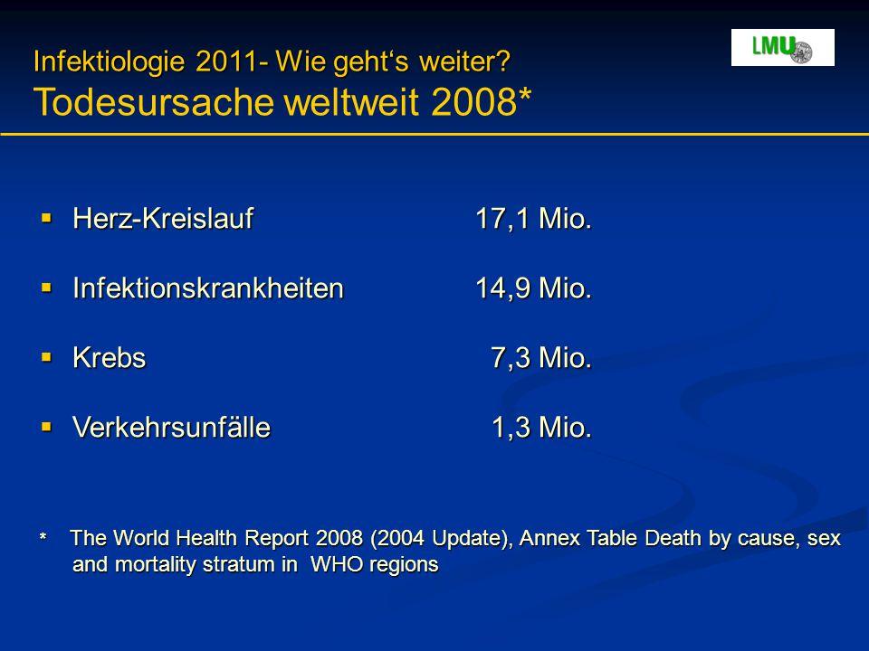 Infektiologie 2011- Wie geht's weiter? Infektiologie 2011- Wie geht's weiter? Todesursache weltweit 2008*  Herz-Kreislauf17,1 Mio.  Infektionskrankh