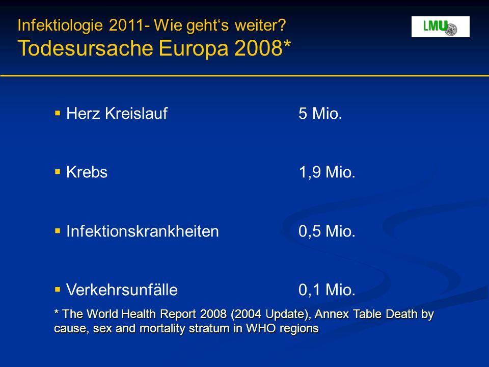 Infektiologie 2011- Wie geht's weiter? Infektiologie 2011- Wie geht's weiter? Todesursache Europa 2008*  Herz Kreislauf5 Mio.  Krebs1,9 Mio.  Infek