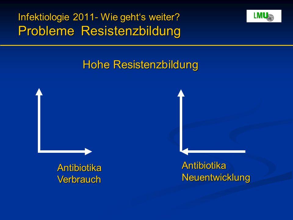 Infektiologie 2011- Wie geht's weiter? Probleme Resistenzbildung AntibiotikaNeuentwicklung Antibiotika Verbrauch Hohe Resistenzbildung