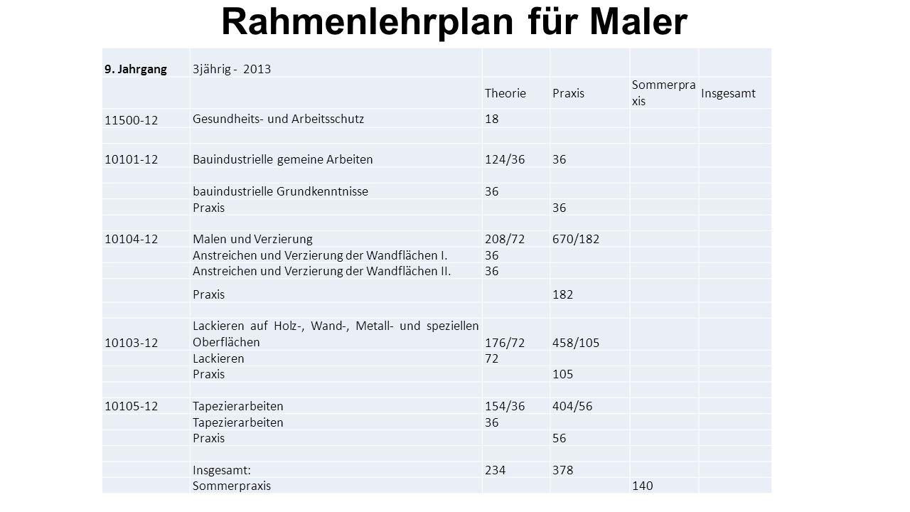 34 582 04 Maler, Lackierer, Tapezierer 10.