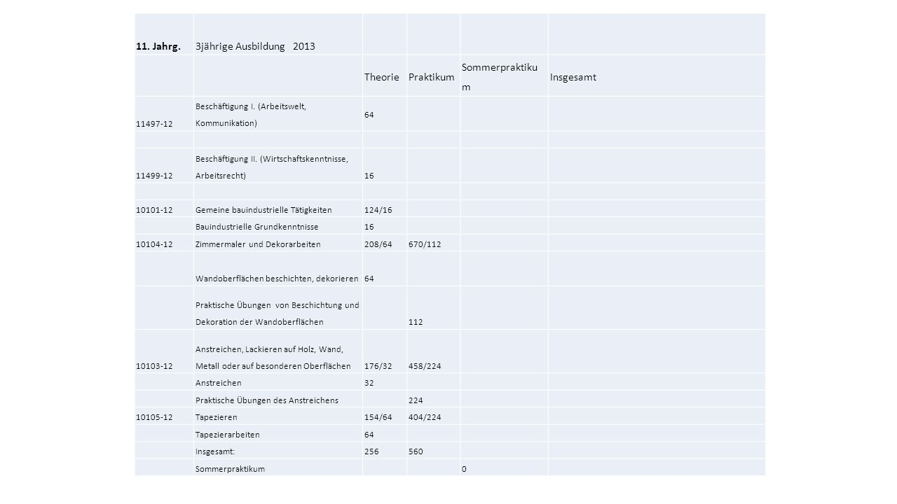 11. Jahrg.3jährige Ausbildung 2013 TheoriePraktikum Sommerpraktiku m Insgesamt 11497-12 Beschäftigung I. (Arbeitswelt, Kommunikation) 64 11499-12 Besc