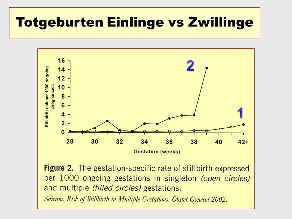 Zwillinge sind ab der 38 SSW als post-date (übertragen) zu betrachten…. Man muss entsprechend intervenieren Minakami H, Sato I: Re-estimated date of d