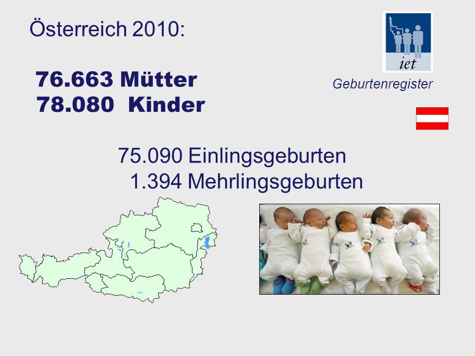 ART in den USA derzeit (2008) verantwortlich für 1,2% der Lebendgeburten 16% aller Zwillinge 38% aller Drillinge und höhergradigen Mehrlingen 41% aller IVF Kinder kommen vor der 37 SSW zur Welt .