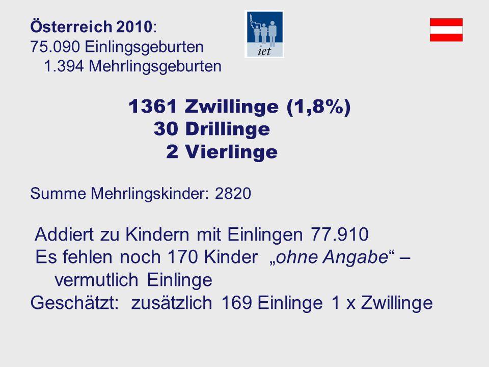 Österreich 2010: 76.663 Mütter 78.080 Kinder 75.090 Einlingsgeburten 1.394 Mehrlingsgeburten Geburtenregister