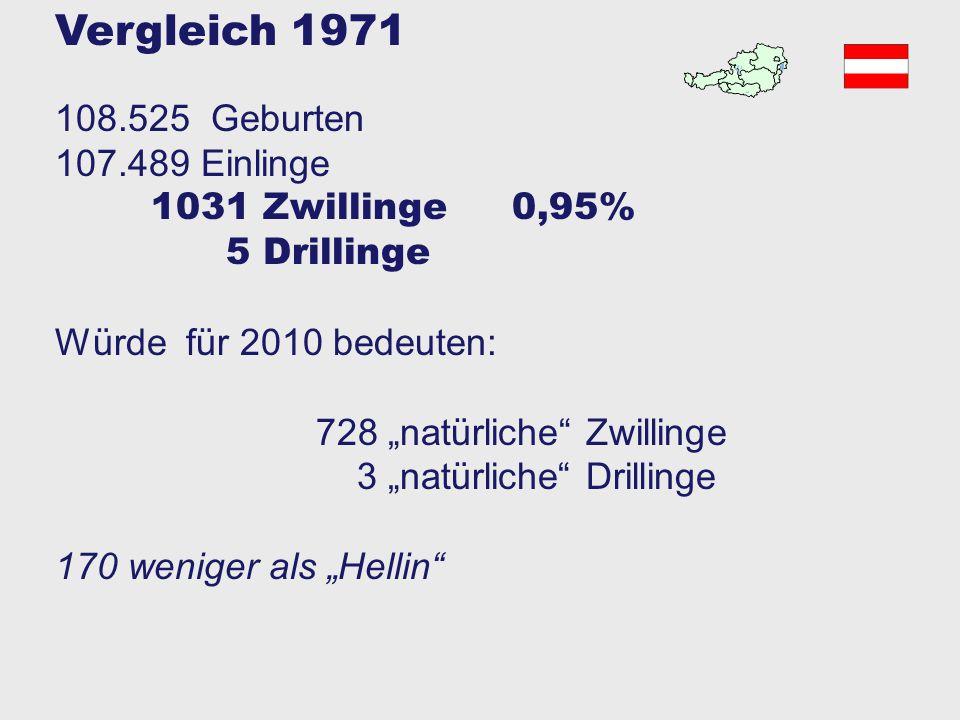 """Nach Hellin'scher Regel hätten in Österreich 2010 sein """"müssen 902 Zwillinge 10 Drillinge 0,1 Vierlinge Die Hellinsche Regel basierte auf den Zwillingsaufzeichnungen in sächsischen Pfarrbüchern von 1830 bis 1860 Frauen bekamen ihre Kinder damals um ca 10 Jahre früher als heute, die Hellin'sche Regel ist kein Naturgesetz sondern gibt eine damals gemessene Fertilität wieder"""