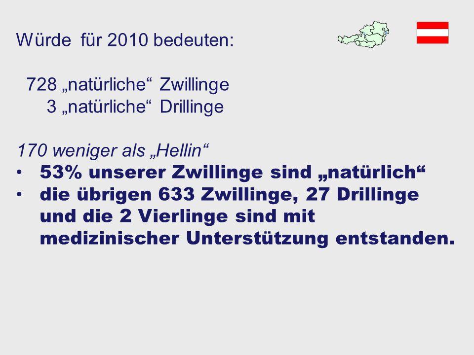 """Vergleich 1971 108.525 Geburten 107.489 Einlinge 1031 Zwillinge 0,95% 5 Drillinge Würde für 2010 bedeuten: 728 """"natürliche"""" Zwillinge 3 """"natürliche"""" D"""