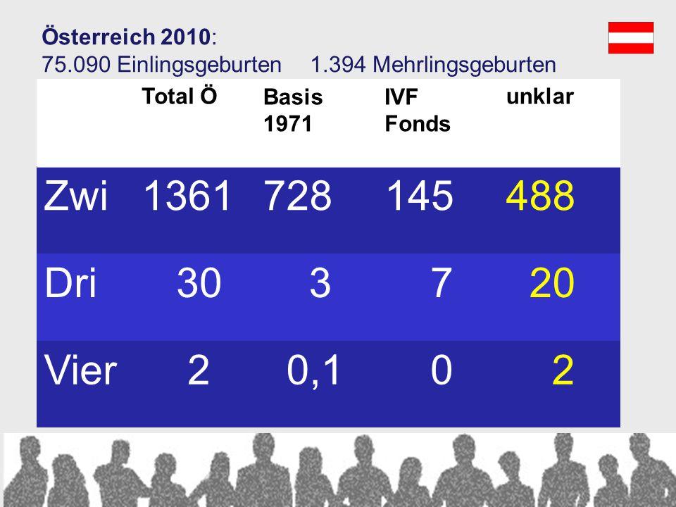 Was uns auch noch für verlässliche Zahlen fehlt… … ART – Kinder in Österreich außerhalb des IVF- Fonds … ART-Kinder, die in Österreich geboren werden,