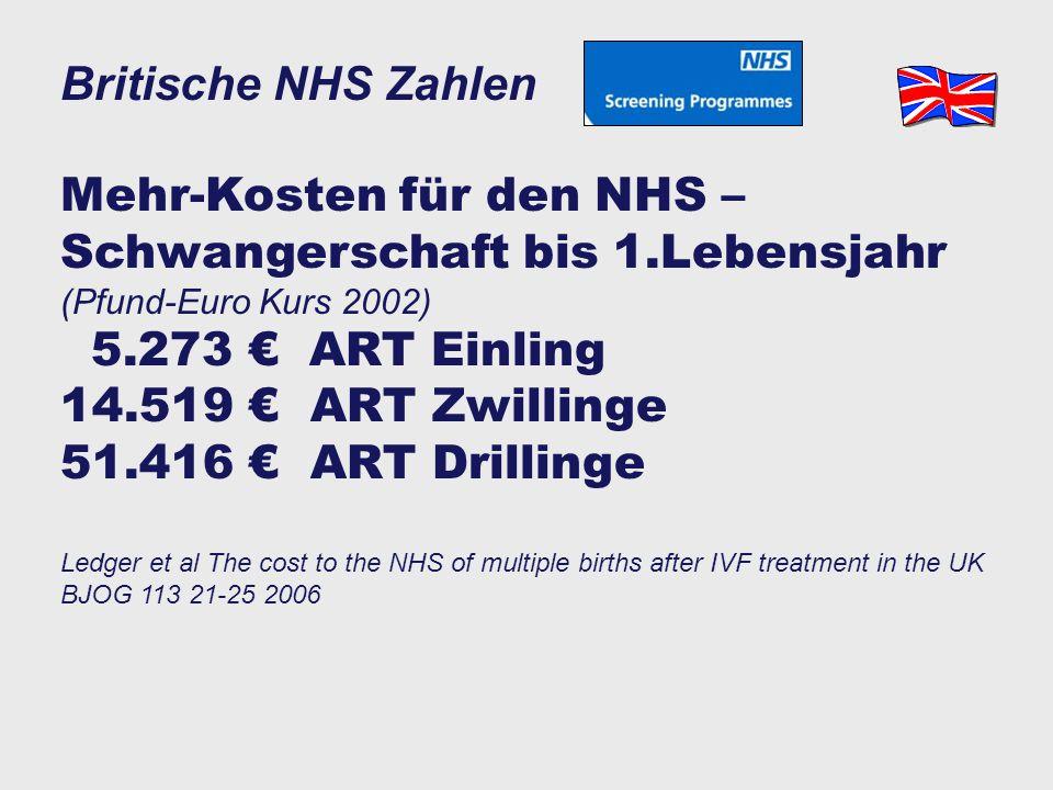 """Australische Zahlen""""birth admission costs"""" 4098 € Nicht-ART Einling 4818 € ART-Einlinge +18% 13.890 € ART-Mehrlinge 3 x mehr als 1 54.294 € ART-Drilli"""