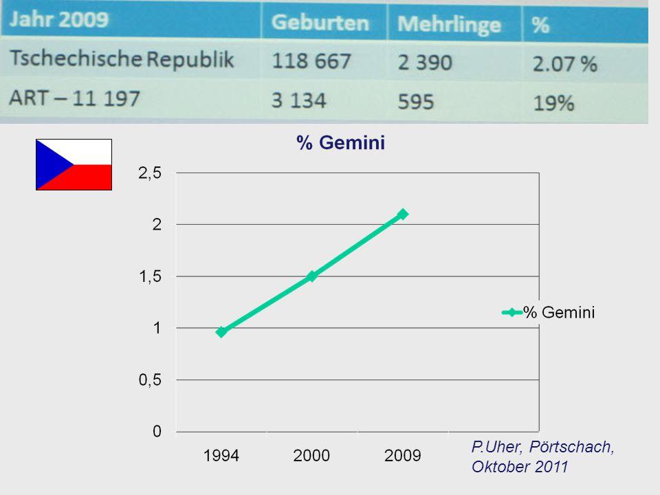 Frauenklinik Brünn 2009 Gemini spontan # 41 36 SSW 82.000 € Gemini nach IVF # 74 32 SSW7,4 Mio € Tschechisches Parlament hat im Juni 2011 entschieden, dass die Krankenkassen die Kosten für 5 Zyklen übernehmen sollen Dafür müssen die ersten 3 Zyklen SET sein P.Uher, Pörtschach, Oktober 2011
