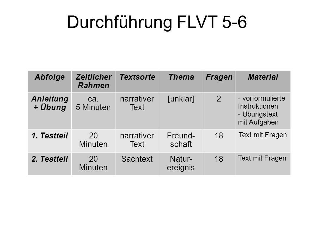Durchführung FLVT 5-6 AbfolgeZeitlicher Rahmen TextsorteThemaFragenMaterial Anleitung + Übung ca. 5 Minuten narrativer Text [unklar]2 - vorformulierte