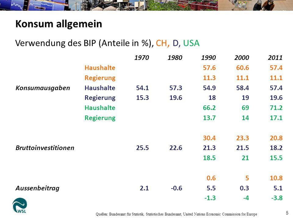 Umweltbelastung durch Konsum Jungbluth et al.2011 Mio.