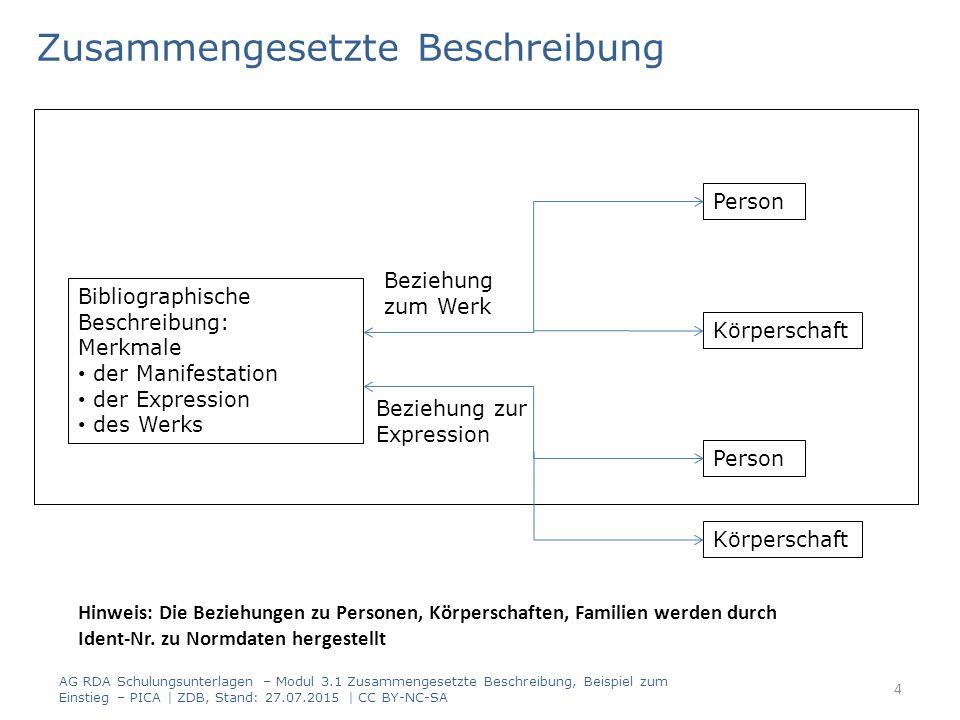 Zusammengesetzte Beschreibung -1- Die Primärbeziehung (Beziehungen zwischen Werk, Expression und Manifestation) wird durch die zusammengesetzte Beschreibung hergestellt.