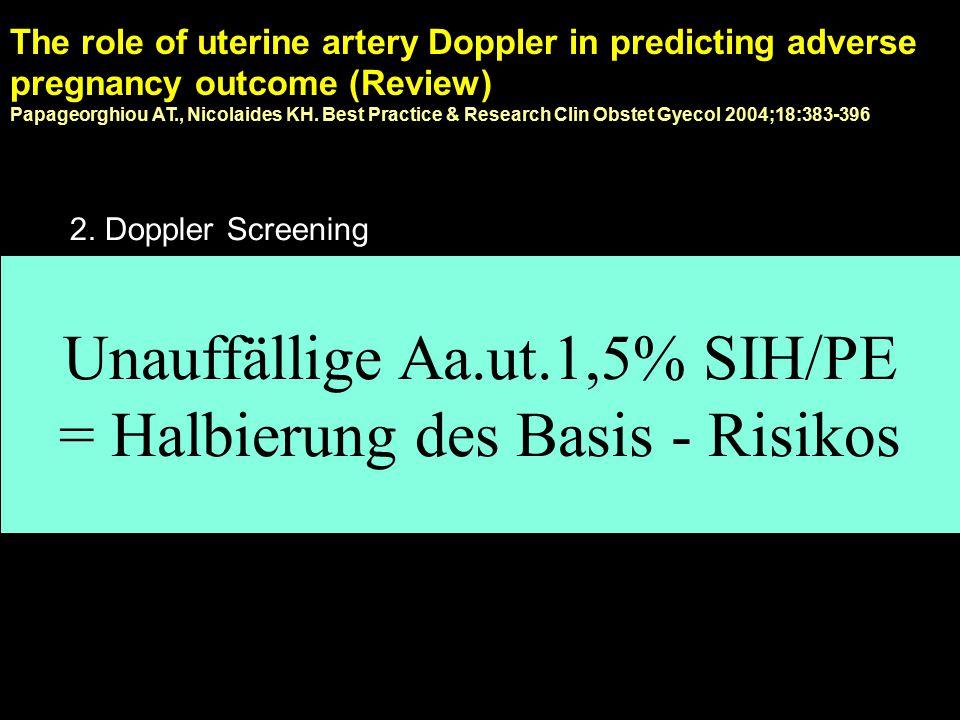 Persistierender notch nach 2. Screening … was teilen Sie Ihrer Patientin mit bzw. behalten Sie im Auge?? Risiko SIH / Präeklampsie ca. 30 % Frühgeburt