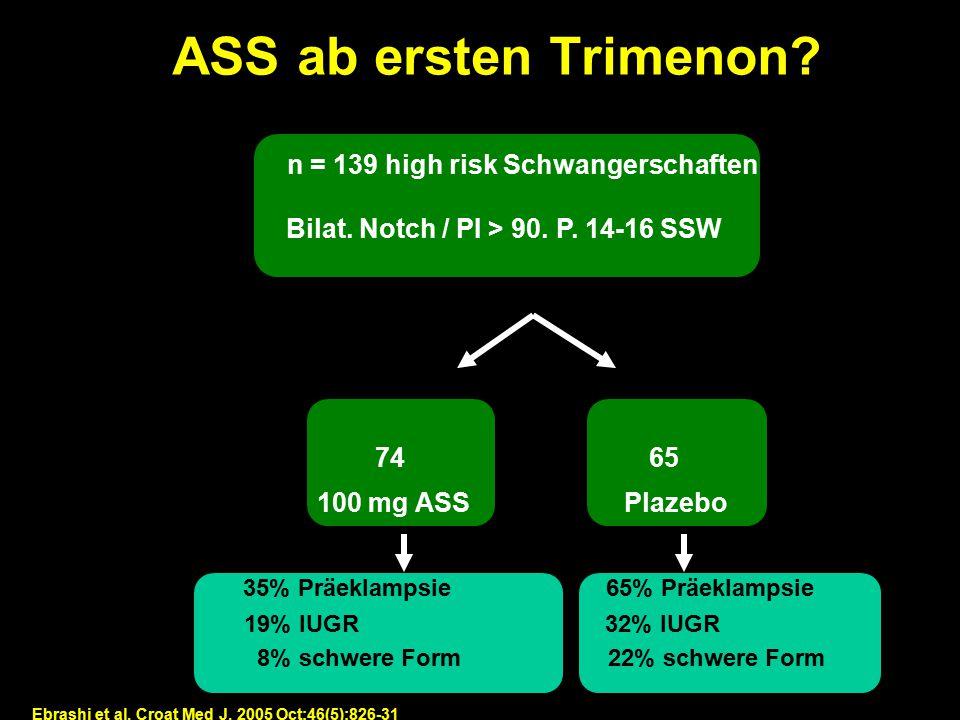 Design: Prospektive, randomisierte Managementstudie* n =1022 Aa. ut. DS 17-23 SSW 216 pathol. 103 113 100 mg ASS Kontrolle Präeklampsie n.s. IUGR < 3.