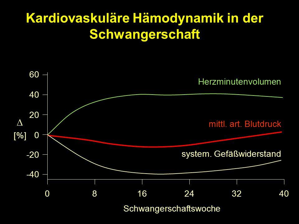 Eiweißausscheidung Nachweis von ≥ 1+ Eiweiß im Urin- Schnelltest ist abklärungsbedürftig.