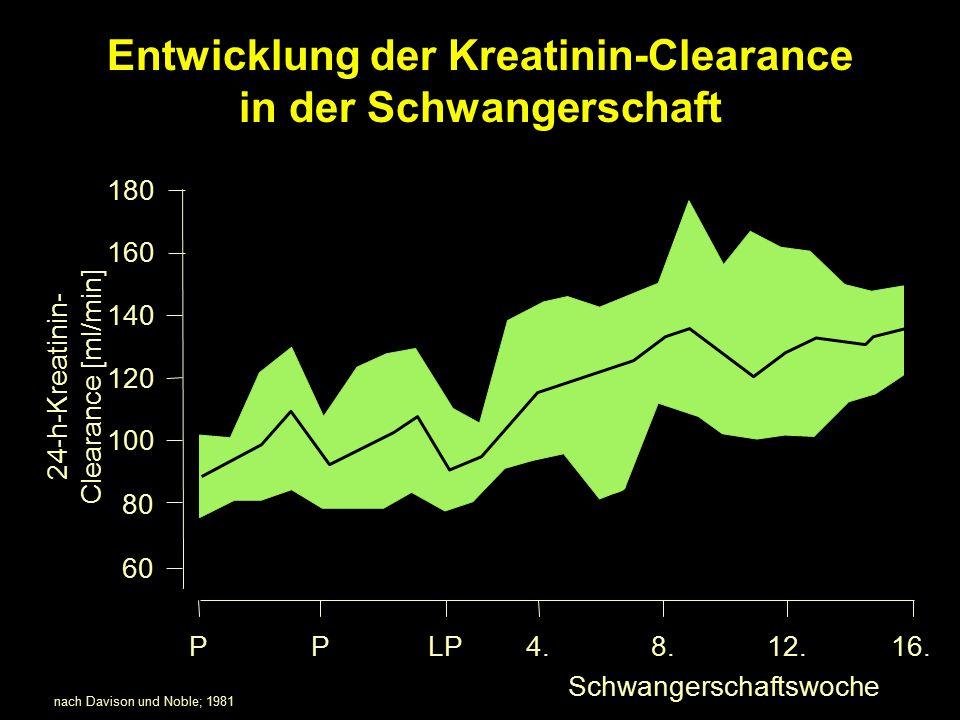 Entwicklung der Kreatinin-Clearance in der Schwangerschaft nach Davison und Noble; 1981 24-h-Kreatinin- Clearance [ml/min] PLP4.8.