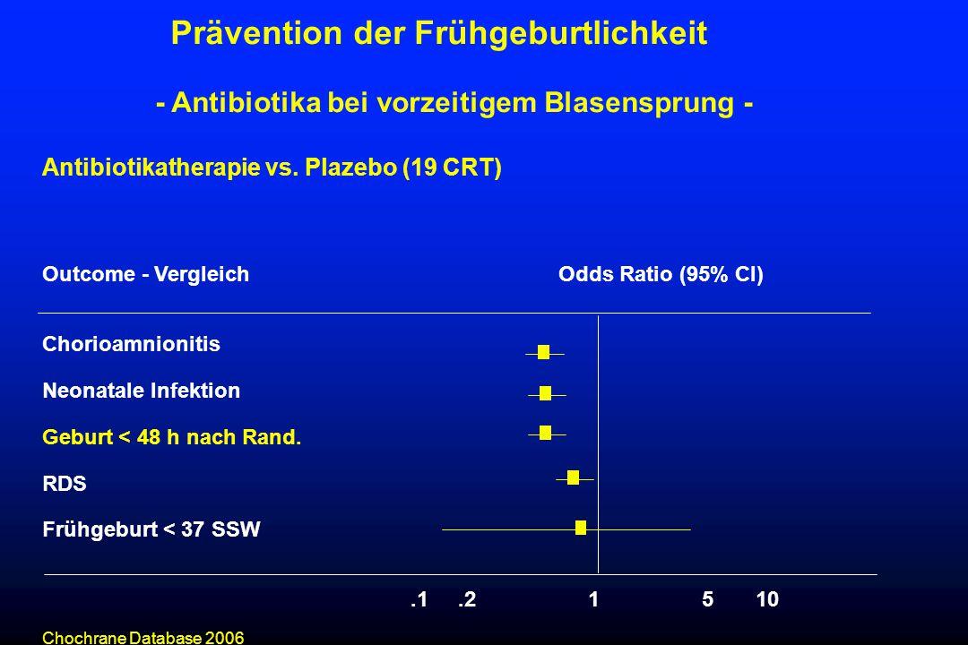 Antibiotikatherapie vs. Plazebo (19 CRT) Outcome - VergleichOdds Ratio (95% CI) Chorioamnionitis Neonatale Infektion Geburt < 48 h nach Rand. RDS Früh