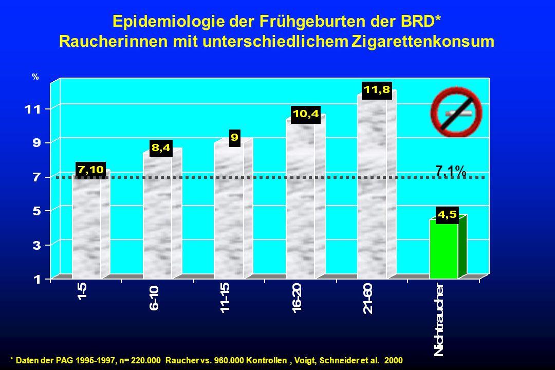 Epidemiologie der Frühgeburten der BRD* Raucherinnen mit unterschiedlichem Zigarettenkonsum * Daten der PAG 1995-1997, n= 220.000 Raucher vs. 960.000