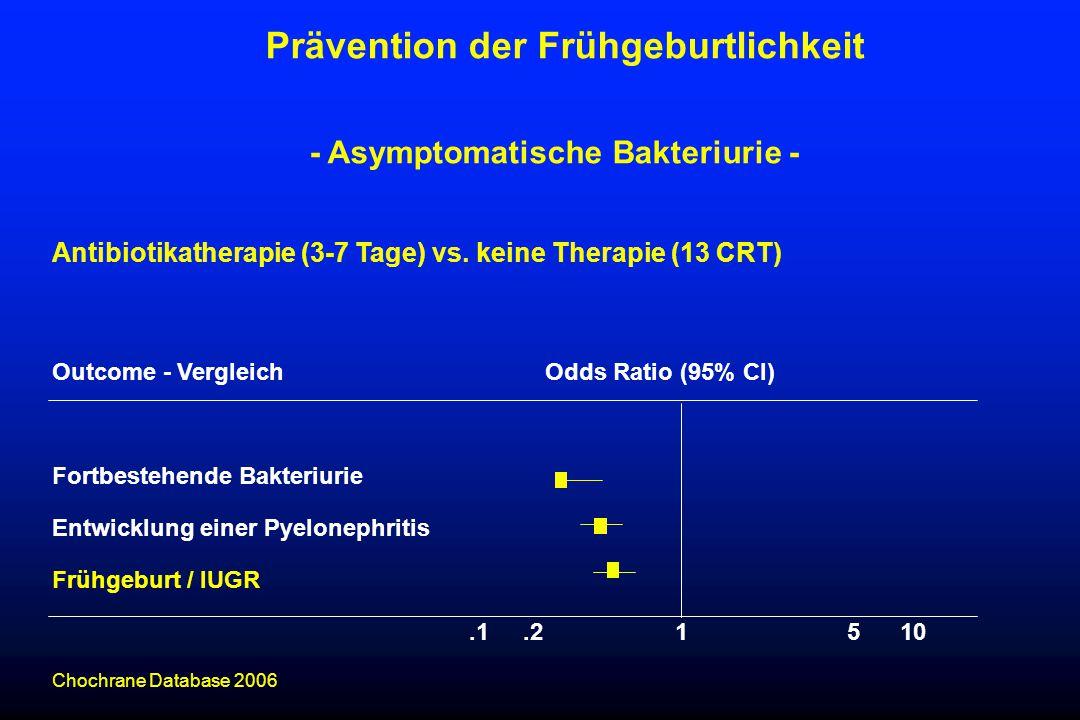 Antibiotikatherapie (3-7 Tage) vs. keine Therapie (13 CRT) Outcome - Vergleich Odds Ratio (95% CI) Fortbestehende Bakteriurie Entwicklung einer Pyelon
