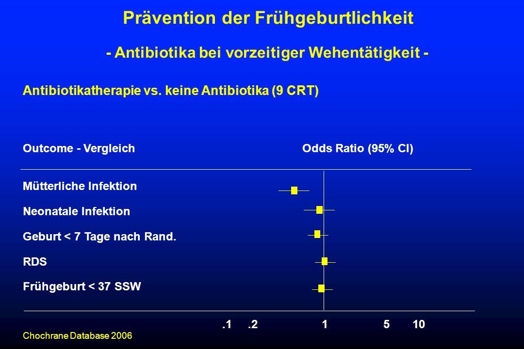 Antibiotikatherapie vs. keine Antibiotika (9 CRT) Outcome - VergleichOdds Ratio (95% CI) Mütterliche Infektion Neonatale Infektion Geburt < 7 Tage nac