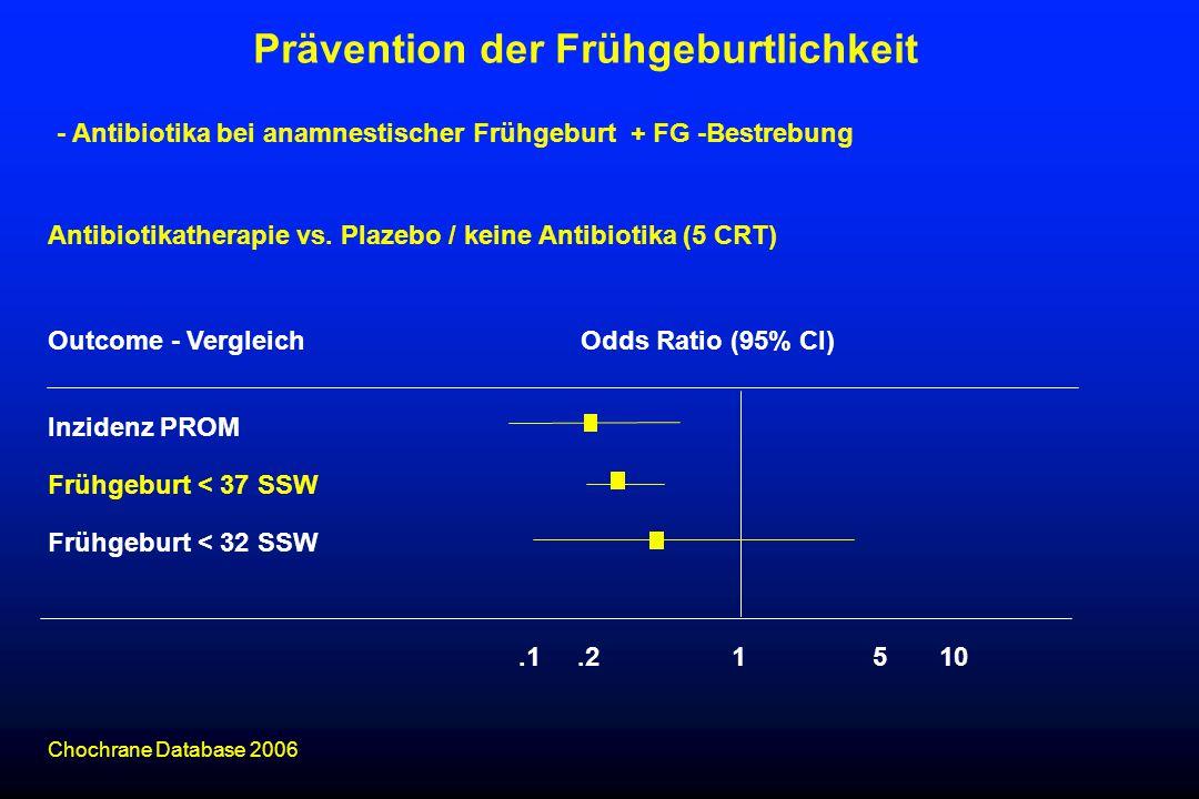 Antibiotikatherapie vs. Plazebo / keine Antibiotika (5 CRT) Outcome - VergleichOdds Ratio (95% CI) Inzidenz PROM Frühgeburt < 37 SSW Frühgeburt < 32 S