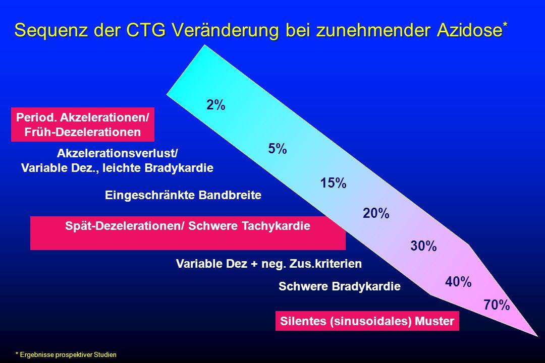 Sequenz der CTG Veränderung bei zunehmender Azidose * Spät-Dezelerationen/ Schwere Tachykardie Period. Akzelerationen/ Früh-Dezelerationen Eingeschrän