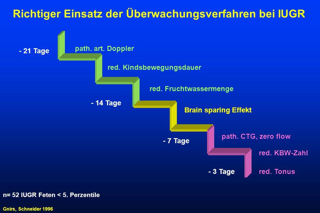 path. art. Doppler red. Kindsbewegungsdauer Gnirs, Schneider 1996 red. Fruchtwassermenge Brain sparing Effekt n= 52 IUGR Feten < 5. Perzentile red. KB