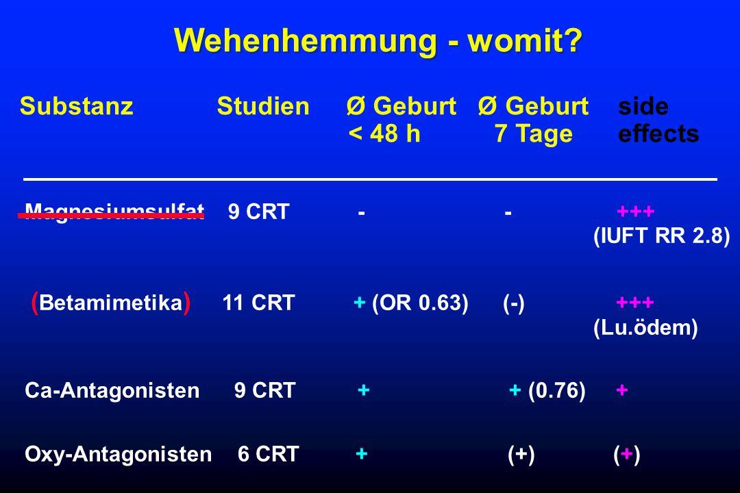 Wehenhemmung - womit? Magnesiumsulfat 9 CRT - - +++ (IUFT RR 2.8) ( Betamimetika ) 11 CRT+ (OR 0.63) (-) +++ (Lu.ödem) Ca-Antagonisten 9 CRT + + (0.76
