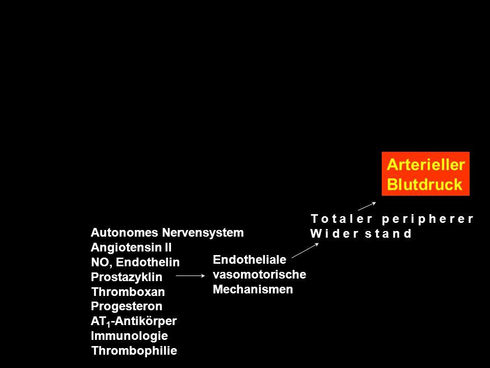 Arterieller Blutdruck T o t a l e r p e r i p h e r e r W i d e r s t a n d Endotheliale vasomotorische Mechanismen Autonomes Nervensystem Angiotensin II NO, Endothelin Prostazyklin Thromboxan Progesteron AT 1 -Antikörper Immunologie Thrombophilie