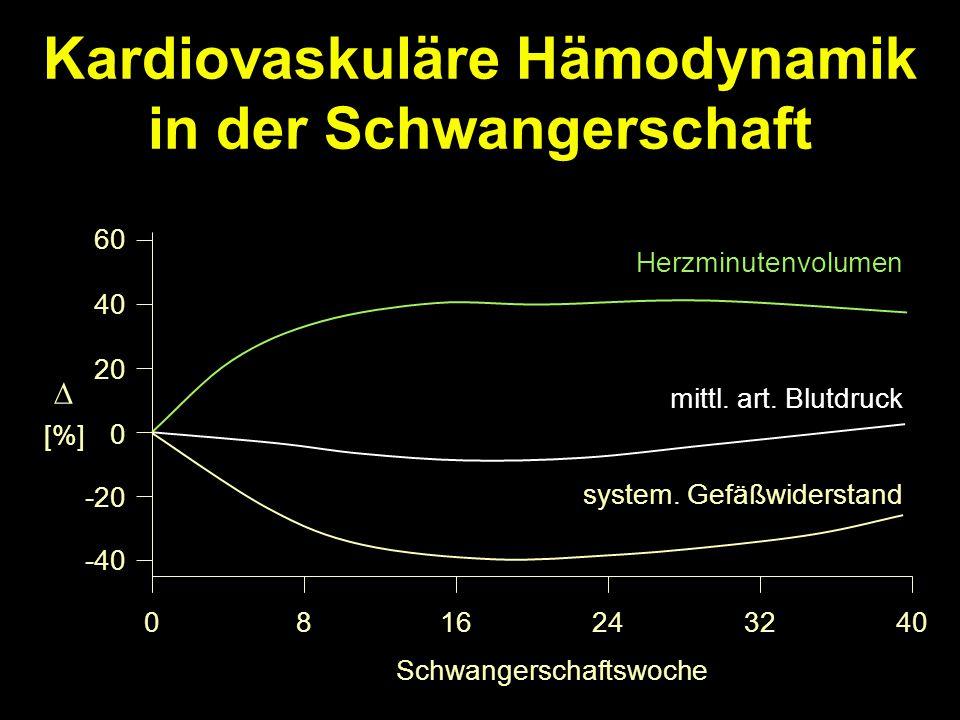 Kardiovaskuläre Hämodynamik in der Schwangerschaft 0 20 40 60 -20 -40 0816243240 Herzminutenvolumen mittl.