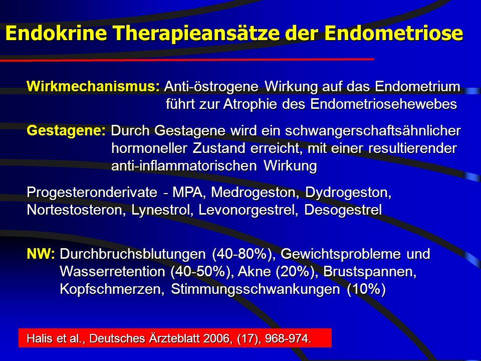 FIS - hormonell-aktuell 2008 Endokrine Therapieansätze der Endometriose Wirkmechanismus: Anti-östrogene Wirkung auf das Endometrium führt zur Atrophie