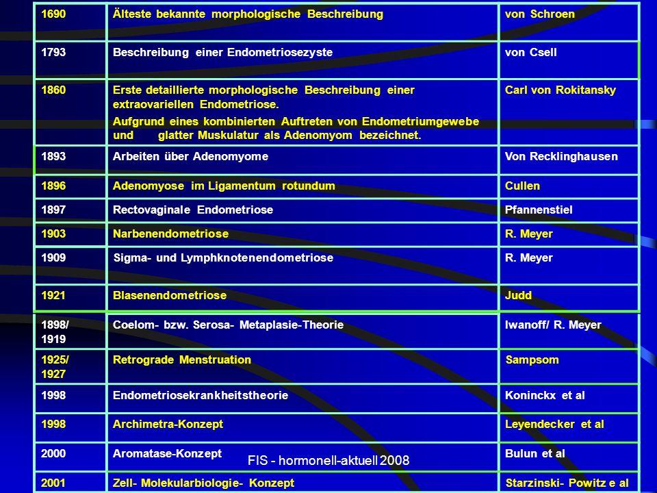 FIS - hormonell-aktuell 2008 1690Älteste bekannte morphologische Beschreibungvon Schroen 1793Beschreibung einer Endometriosezystevon Csell 1860Erste d