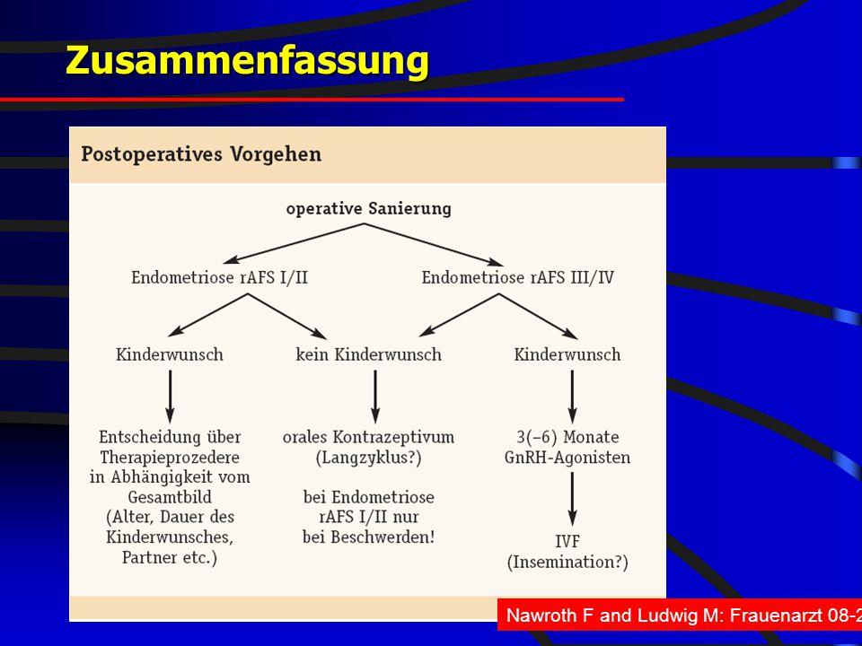 FIS - hormonell-aktuell 2008 Nawroth F and Ludwig M: Frauenarzt 08-2005 Zusammenfassung