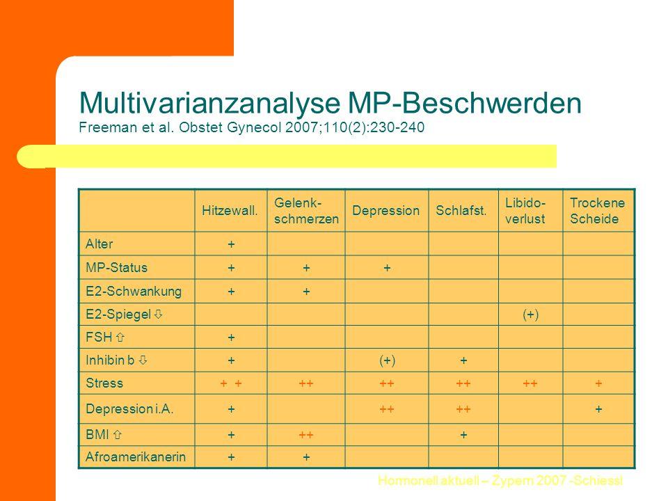 Hormonell aktuell – Zypern 2007 -Schiessl Multivarianzanalyse MP-Beschwerden Freeman et al. Obstet Gynecol 2007;110(2):230-240 Hitzewall. Gelenk- schm
