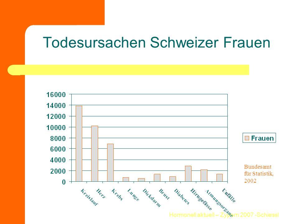 Hormonell aktuell – Zypern 2007 -Schiessl Todesursachen Schweizer Frauen Bundesamt für Statistik, 2002