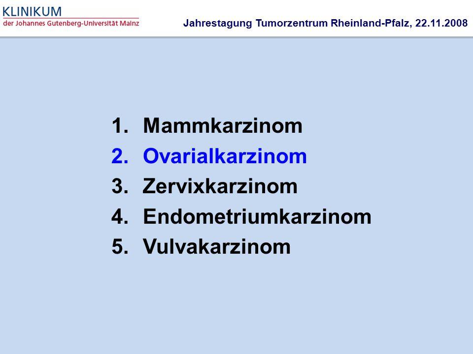 1.Mammkarzinom 2.Ovarialkarzinom 3.Zervixkarzinom 4.Endometriumkarzinom 5.Vulvakarzinom Jahrestagung Tumorzentrum Rheinland-Pfalz, 22.11.2008