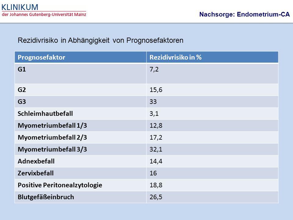 Nachsorge: Endometrium-CA PrognosefaktorRezidivrisiko in % G17,2 G215,6 G333 Schleimhautbefall3,1 Myometriumbefall 1/312,8 Myometriumbefall 2/317,2 My