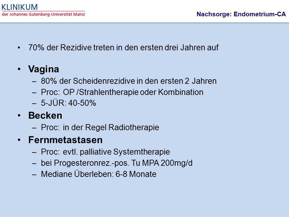 Nachsorge: Endometrium-CA 70% der Rezidive treten in den ersten drei Jahren auf Vagina –80% der Scheidenrezidive in den ersten 2 Jahren –Proc: OP /Str