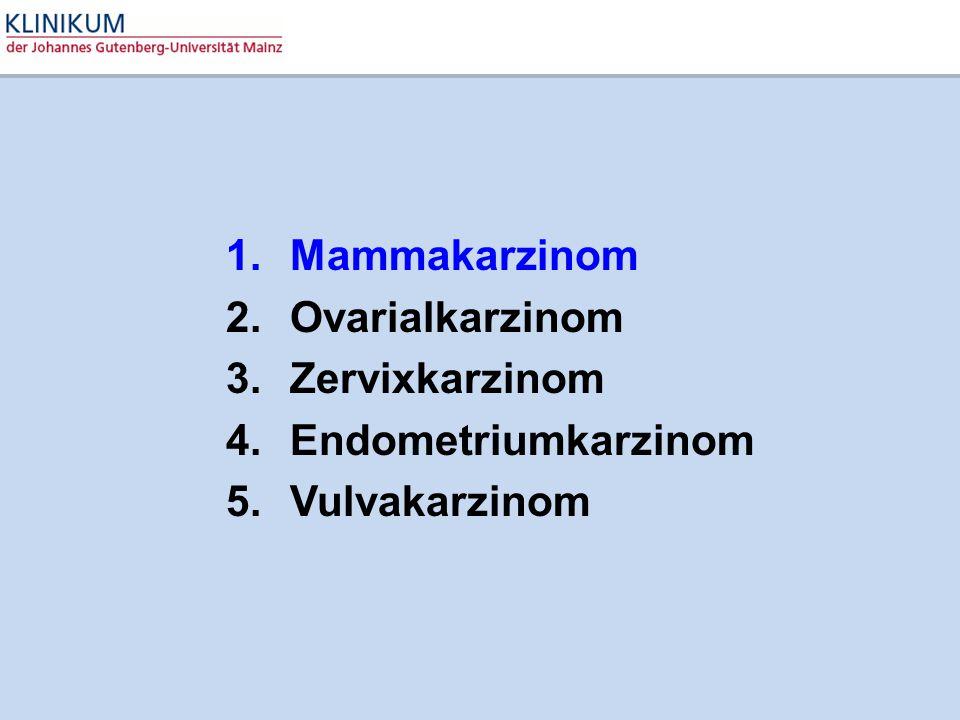 1.Mammakarzinom 2.Ovarialkarzinom 3.Zervixkarzinom 4.Endometriumkarzinom 5.Vulvakarzinom