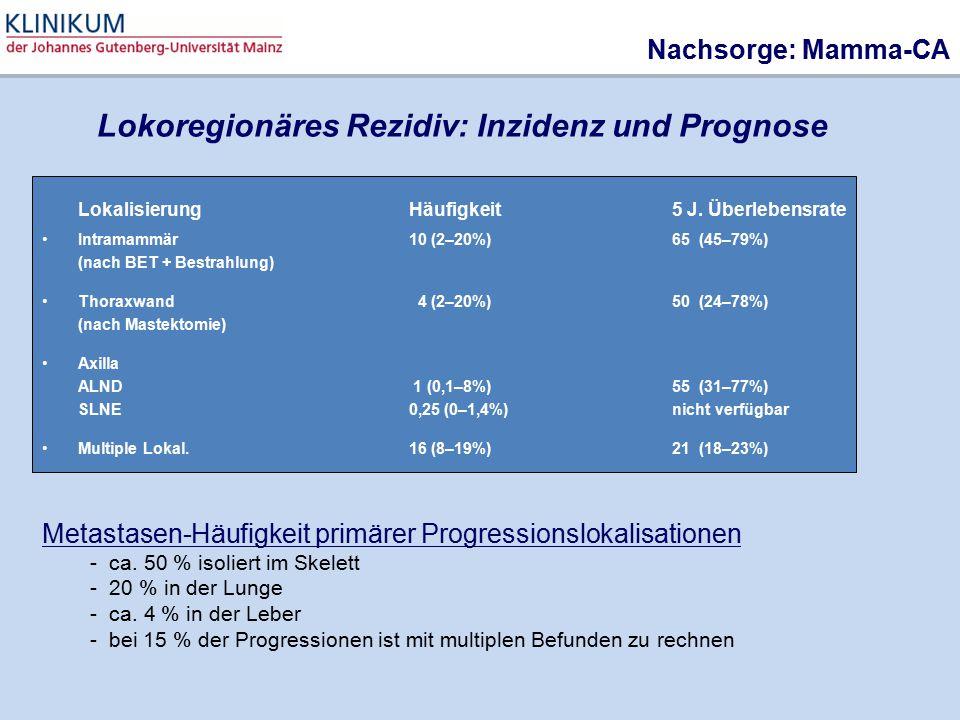 LokalisierungHäufigkeit 5 J. Überlebensrate Intramammär10 (2–20%)65 (45–79%) (nach BET + Bestrahlung) Thoraxwand 4 (2–20%)50 (24–78%) (nach Mastektomi
