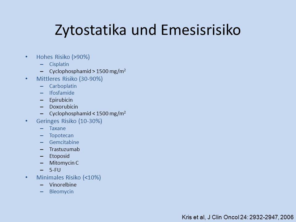 Zytostatika und Emesisrisiko Hohes Risiko (>90%) – Cisplatin – Cyclophosphamid > 1500 mg/m 2 Mittleres Risiko (30-90%) – Carboplatin – Ifosfamide – Ep
