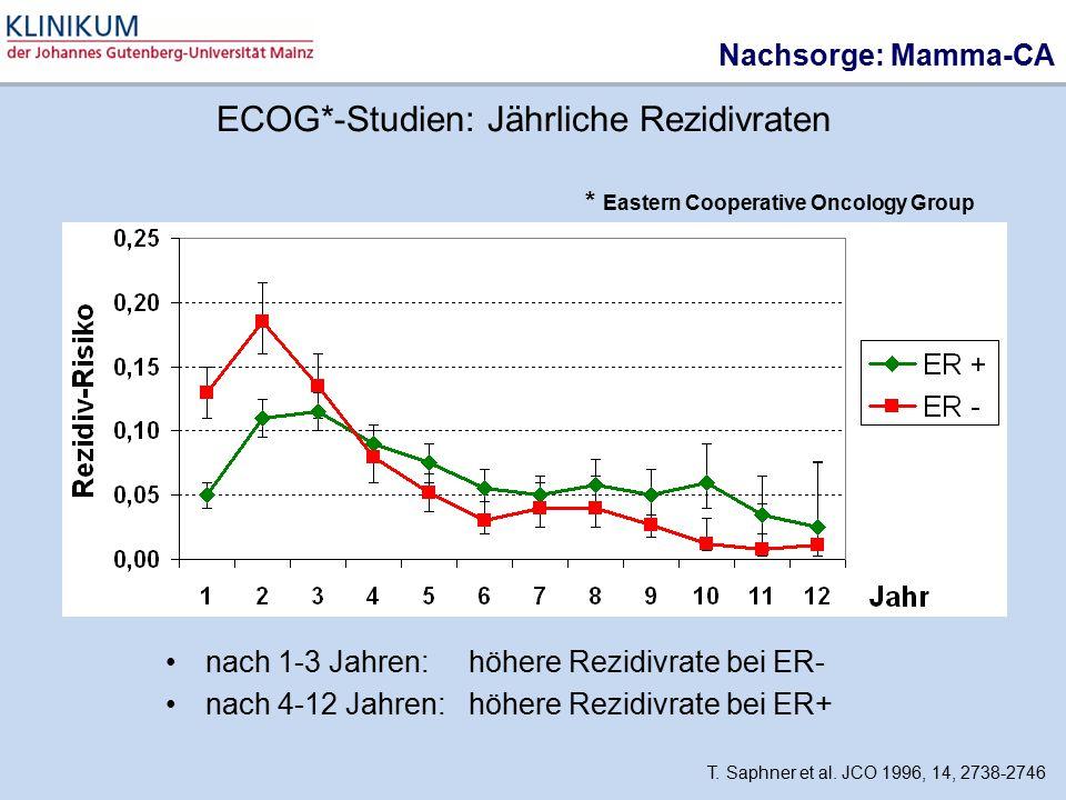 ECOG*-Studien: Jährliche Rezidivraten nach 1-3 Jahren:höhere Rezidivrate bei ER- nach 4-12 Jahren: höhere Rezidivrate bei ER+ T. Saphner et al. JCO 19