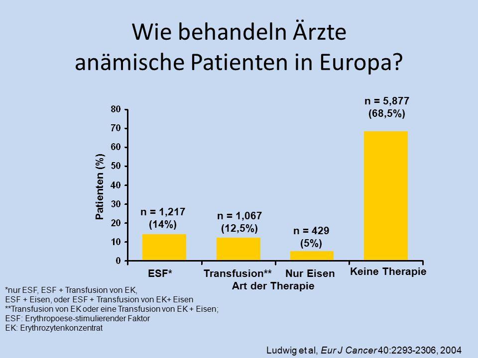 Wie behandeln Ärzte anämische Patienten in Europa? ESF*Transfusion**Nur Eisen Keine Therapie Patienten (%) Art der Therapie n = 1,217 (14%) n = 1,067