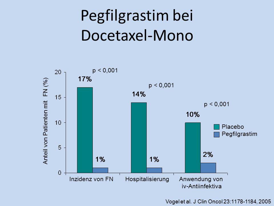 Pegfilgrastim bei Docetaxel-Mono Inzidenz von FNHospitalisierungAnwendung von iv-Antiinfektiva p < 0,001 Vogel et al. J Clin Oncol 23:1178-1184, 2005