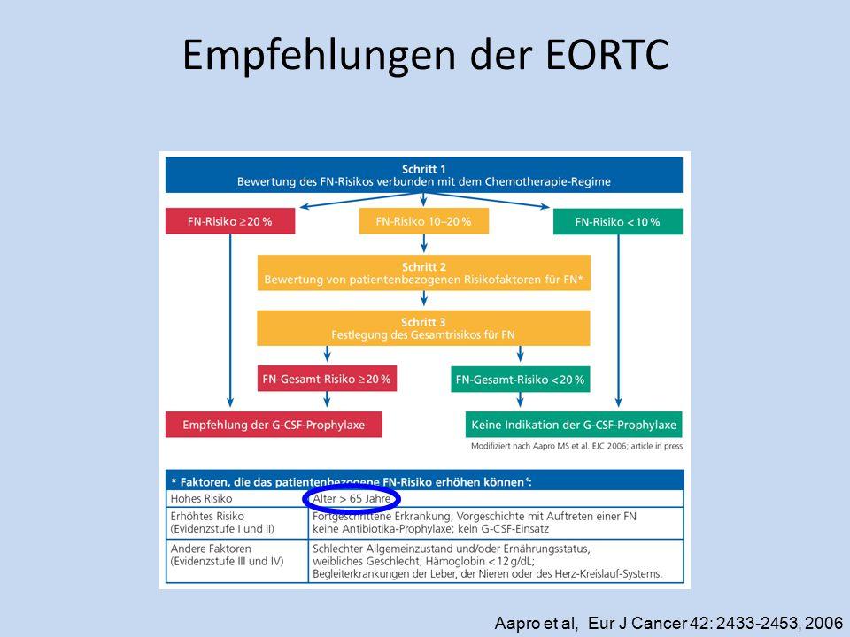 Empfehlungen der EORTC Aapro et al, Eur J Cancer 42: 2433-2453, 2006