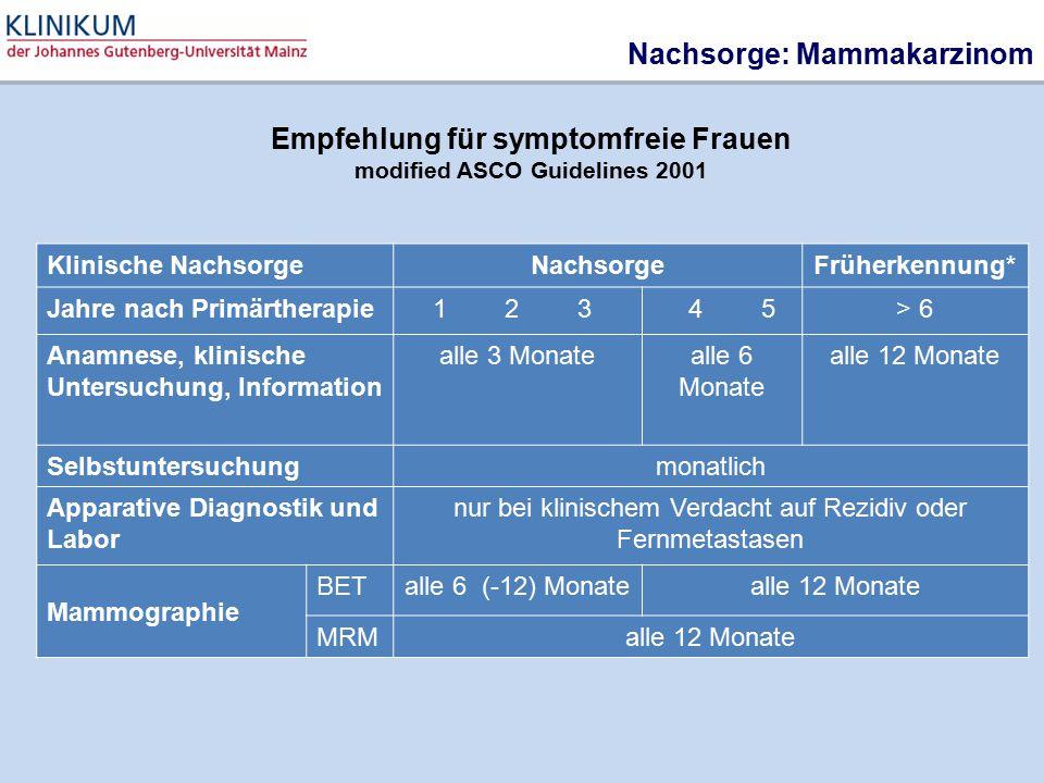 Nachsorge: Mammakarzinom Klinische NachsorgeNachsorgeFrüherkennung* Jahre nach Primärtherapie 1 2 3 4 5> 6 Anamnese, klinische Untersuchung, Informati