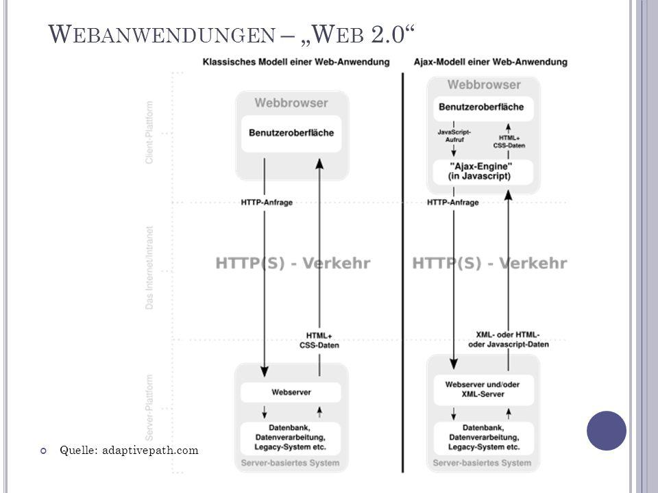"""W EBANWENDUNGEN – """"W EB 2.0 Quelle: adaptivepath.com"""