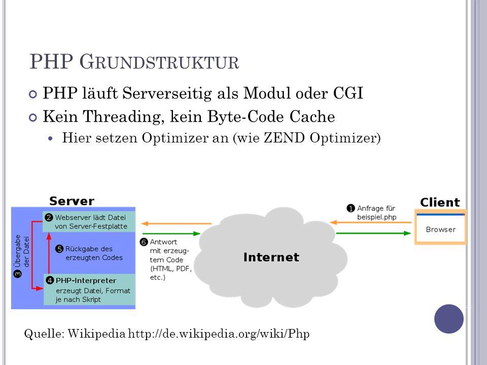 PHP G RUNDSTRUKTUR PHP läuft Serverseitig als Modul oder CGI Kein Threading, kein Byte-Code Cache Hier setzen Optimizer an (wie ZEND Optimizer) Quelle: Wikipedia http://de.wikipedia.org/wiki/Php